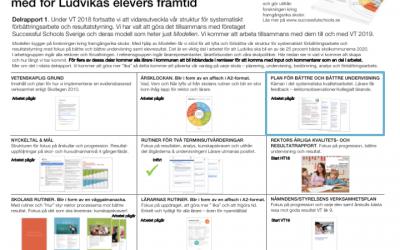 Del 1 av 3. Jämför ert kvalitetsarbete med Ludvikas – systematiskt fokus på undervisningen