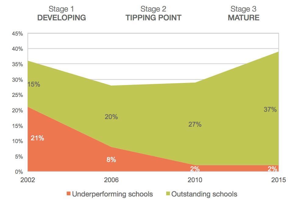 Så gick Londons skolor från landets sämsta till de som presterar bäst